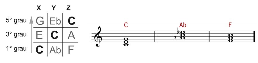 O jogo da velha no estudo da harmonia